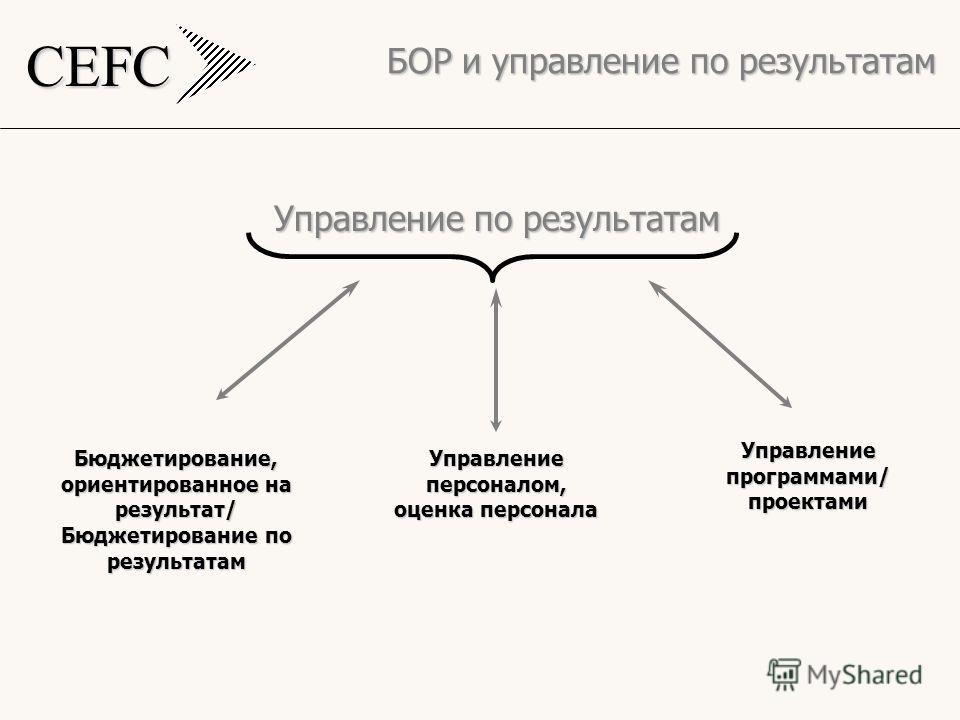 CEFC БОР и управление по результатам Управление по результатам Бюджетирование, ориентированное на результат/ Бюджетирование по результатам Управление персоналом, оценка персонала Управление программами/ проектами