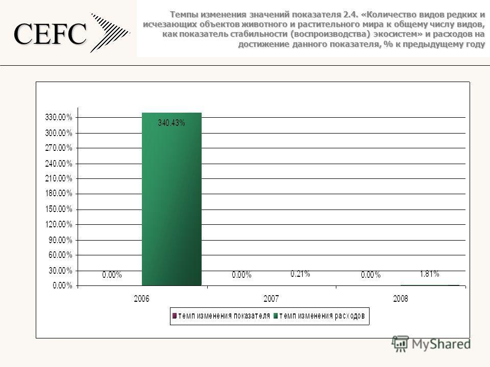 CEFC Темпы изменения значений показателя 2.4. «Количество видов редких и исчезающих объектов животного и растительного мира к общему числу видов, как показатель стабильности (воспроизводства) экосистем» и расходов на достижение данного показателя, %