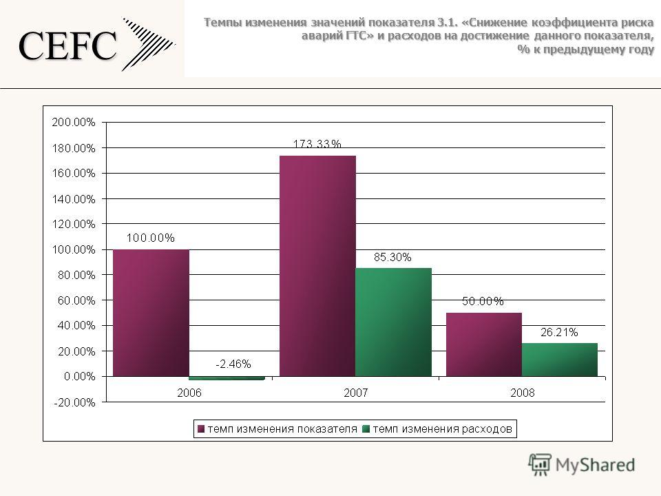 CEFC Темпы изменения значений показателя 3.1. «Снижение коэффициента риска аварий ГТС» и расходов на достижение данного показателя, % к предыдущему году