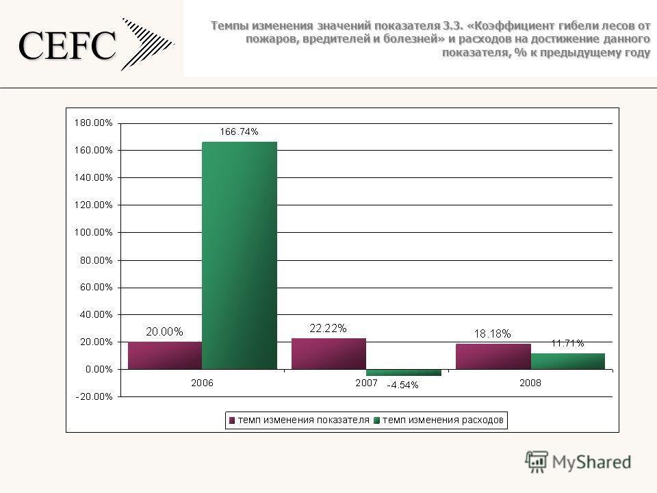 CEFC Темпы изменения значений показателя 3.3. «Коэффициент гибели лесов от пожаров, вредителей и болезней» и расходов на достижение данного показателя, % к предыдущему году