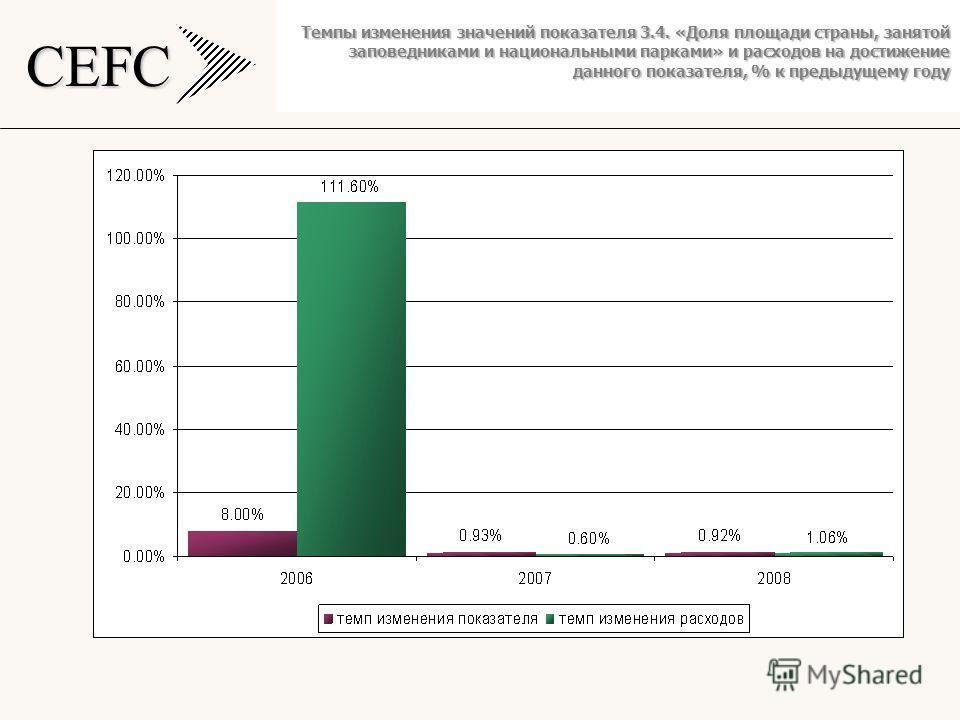 CEFC Темпы изменения значений показателя 3.4. «Доля площади страны, занятой заповедниками и национальными парками» и расходов на достижение данного показателя, % к предыдущему году