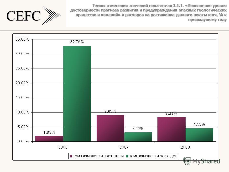 CEFC Темпы изменения значений показателя 3.1.1. «Повышение уровня достоверности прогноза развития и предупреждения опасных геологических процессов и явлений» и расходов на достижение данного показателя, % к предыдущему году
