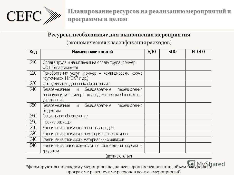 CEFC Планирование ресурсов на реализацию мероприятий и программы в целом Ресурсы, необходимые для выполнения мероприятия (экономическая классификация расходов) *формируются по каждому мероприятию, на весь срок их реализации, объем ресурсов по програм