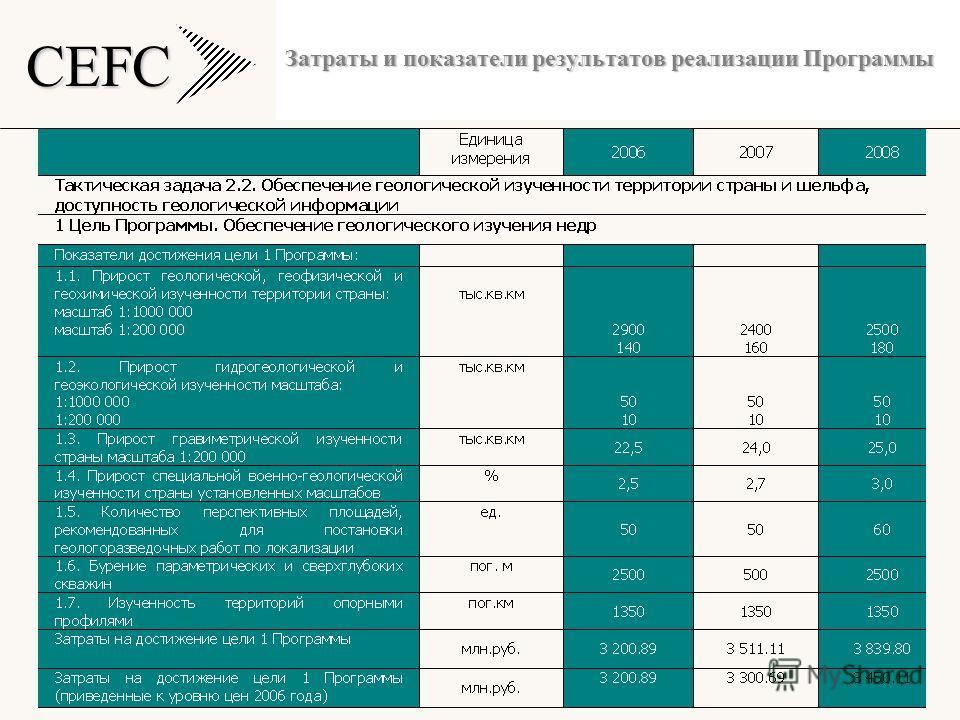 CEFC Затраты и показатели результатов реализации Программы