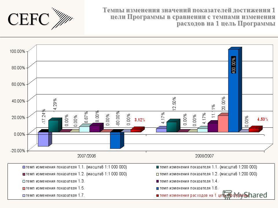 CEFC Темпы изменения значений показателей достижения 1 цели Программы в сравнении с темпами изменения расходов на 1 цель Программы
