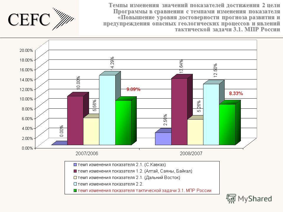 CEFC Темпы изменения значений показателей достижения 2 цели Программы в сравнении с темпами изменения показателя «Повышение уровня достоверности прогноза развития и предупреждения опасных геологических процессов и явлений тактической задачи 3.1. МПР