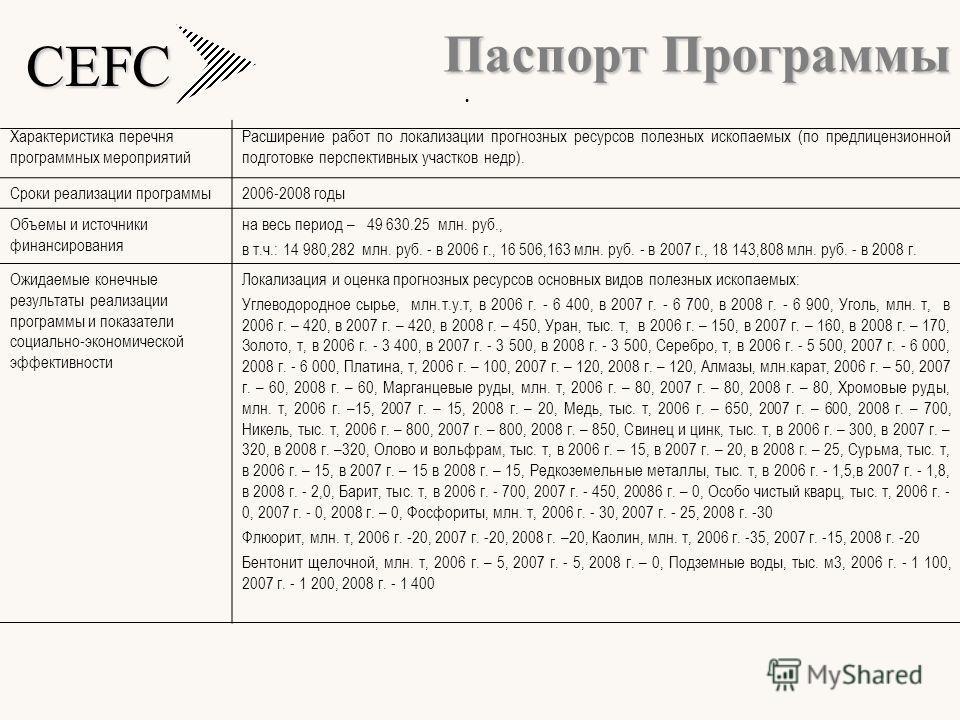 CEFC Характеристика перечня программных мероприятий Расширение работ по локализации прогнозных ресурсов полезных ископаемых (по предлицензионной подготовке перспективных участков недр). Сроки реализации программы2006-2008 годы Объемы и источники фина
