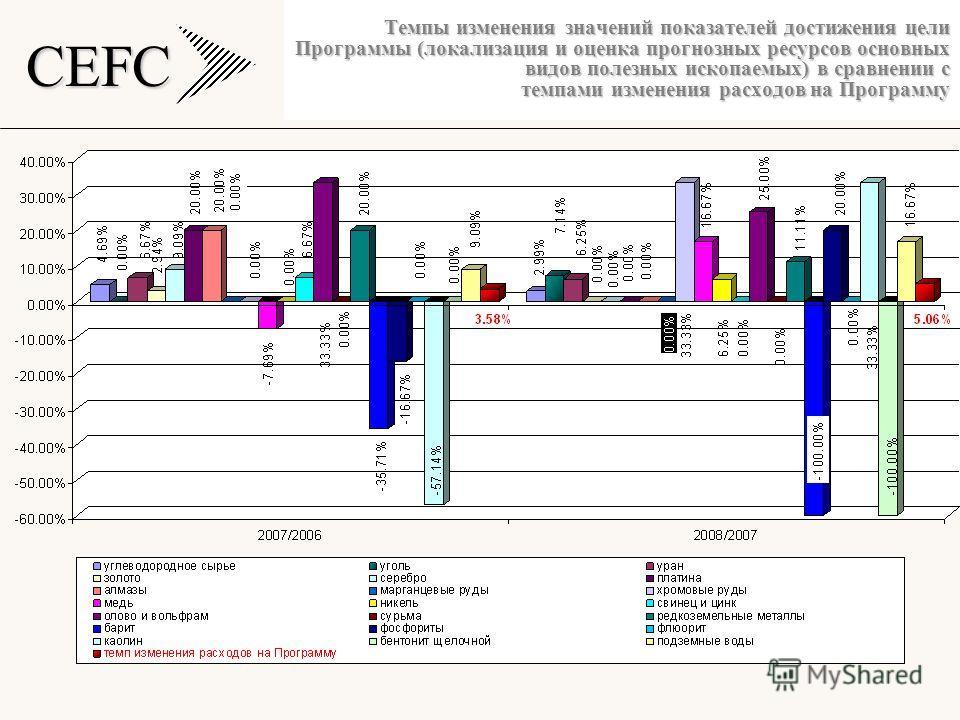 CEFC Темпы изменения значений показателей достижения цели Программы (локализация и оценка прогнозных ресурсов основных видов полезных ископаемых) в сравнении с темпами изменения расходов на Программу