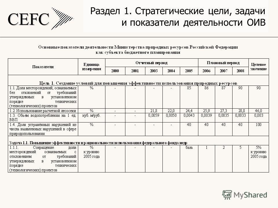 CEFC Раздел 1. Стратегические цели, задачи и показатели деятельности ОИВ