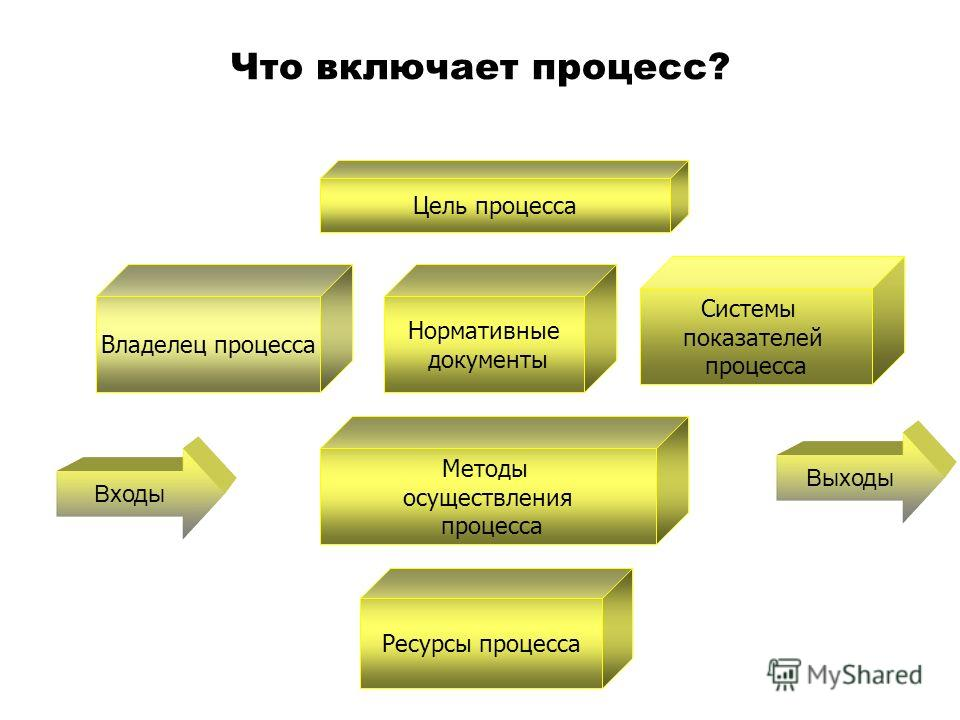 Что включает процесс? Владелец процесса Нормативные документы Системы показателей процесса Методы осуществления процесса Ресурсы процесса Выходы Входы Цель процесса