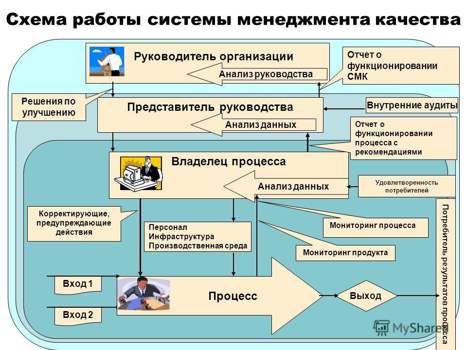 Схема работы системы менеджмента качества Руководитель организации Анализ руководства Владелец процесса Анализ данных Процесс Вход 1 Вход 2 Выход Потребитель результатов процесса Персонал Инфраструктура Производственная среда Мониторинг процесса Мони
