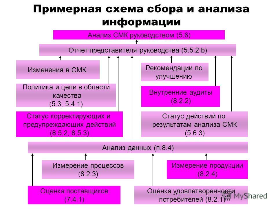 Примерная схема сбора и анализа информации Оценка поставщиков (7.4.1) Оценка удовлетворенности потребителей (8.2.1) Измерение процессов (8.2.3) Измерение продукции (8.2.4) Анализ данных (п.8.4) Статус корректирующих и предупреждающих действий (8.5.2,