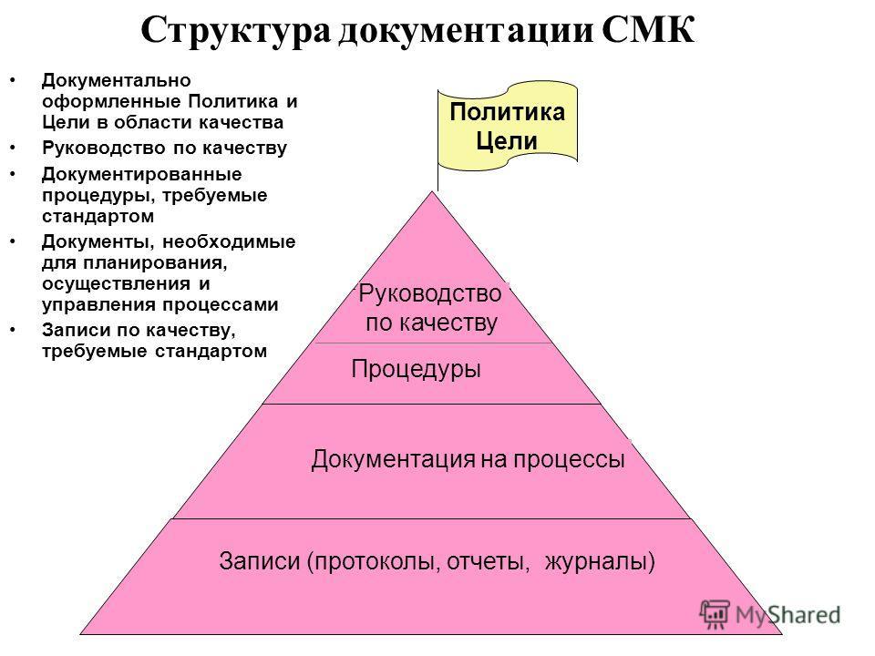 Структура документации СМК Политика Цели Записи (протоколы, отчеты, журналы) Документация на процессы Процедуры Руководство по качеству Документально оформленные Политика и Цели в области качества Руководство по качеству Документированные процедуры,