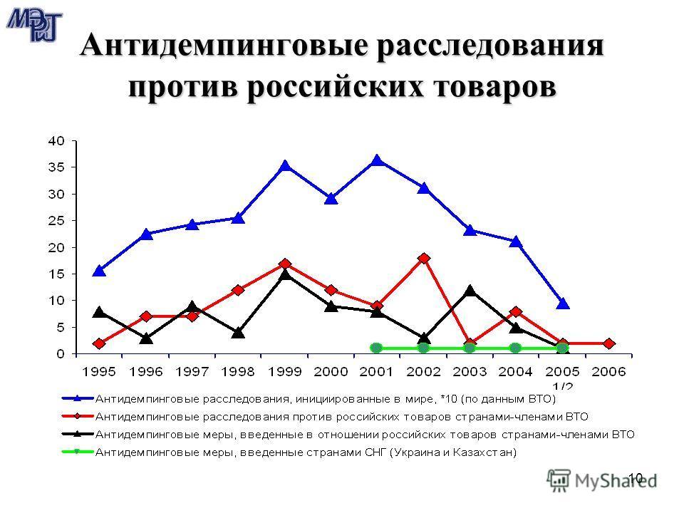 10 Антидемпинговые расследования против российских товаров