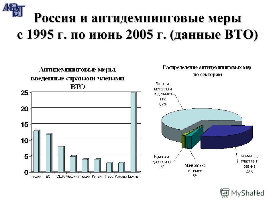 11 Россия и антидемпинговые меры с 1995 г. по июнь 2005 г. (данные ВТО)