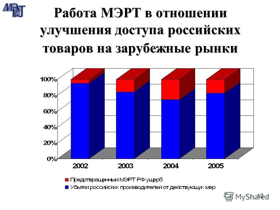 12 Работа МЭРТ в отношении улучшения доступа российских товаров на зарубежные рынки
