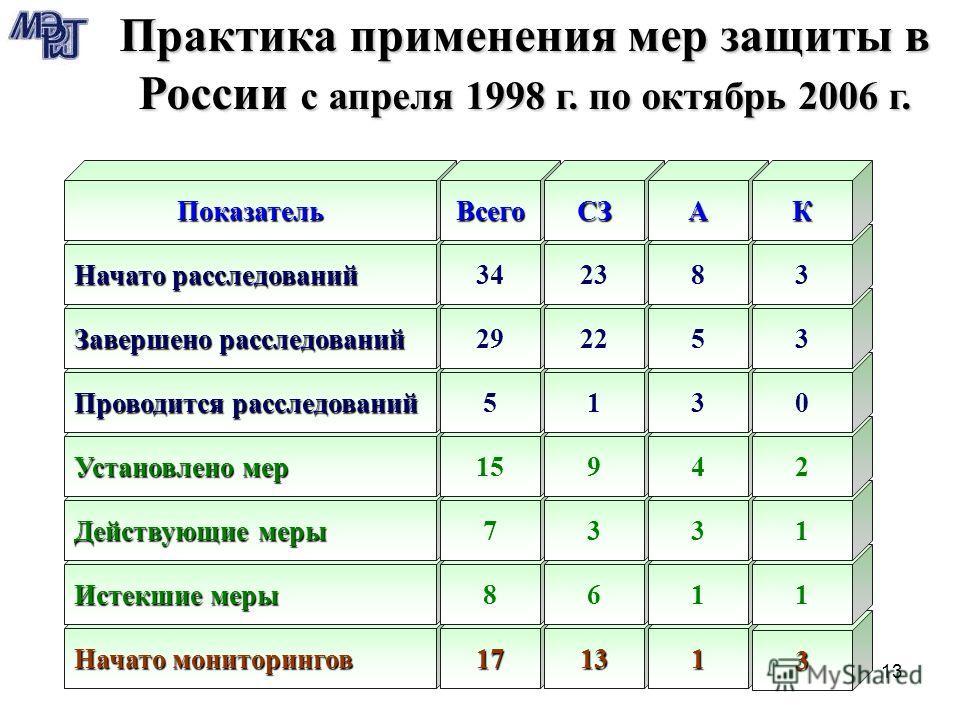 13 Начато мониторингов 17131 3 Истекшие меры 8611 Действующие меры 7331 Установлено мер 15942 Практика применения мер защиты в России с апреля 1998 г. по октябрь 2006 г. Проводится расследований 5130 Завершено расследований 292253 Начато расследовани