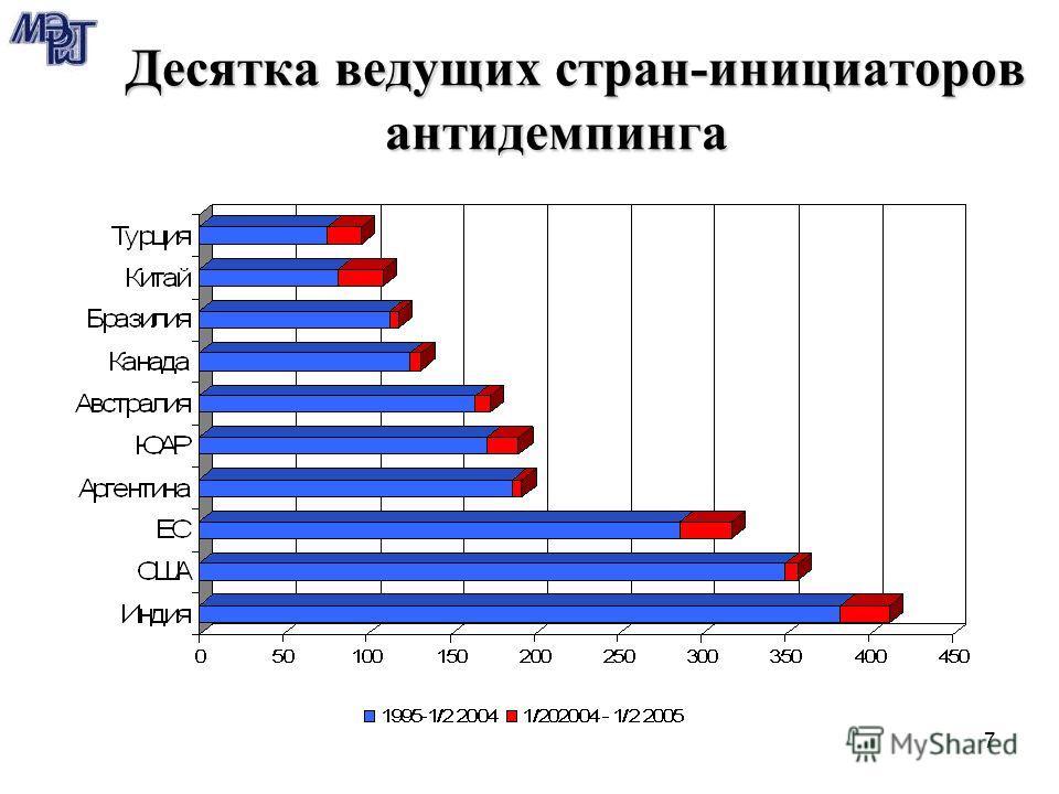 7 Десятка ведущих стран-инициаторов антидемпинга Десятка ведущих стран-инициаторов антидемпинга