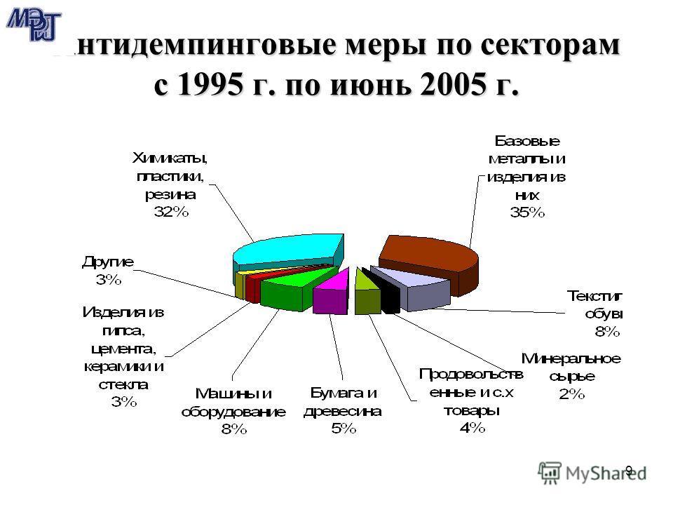 9 Антидемпинговые меры по секторам с 1995 г. по июнь 2005 г.