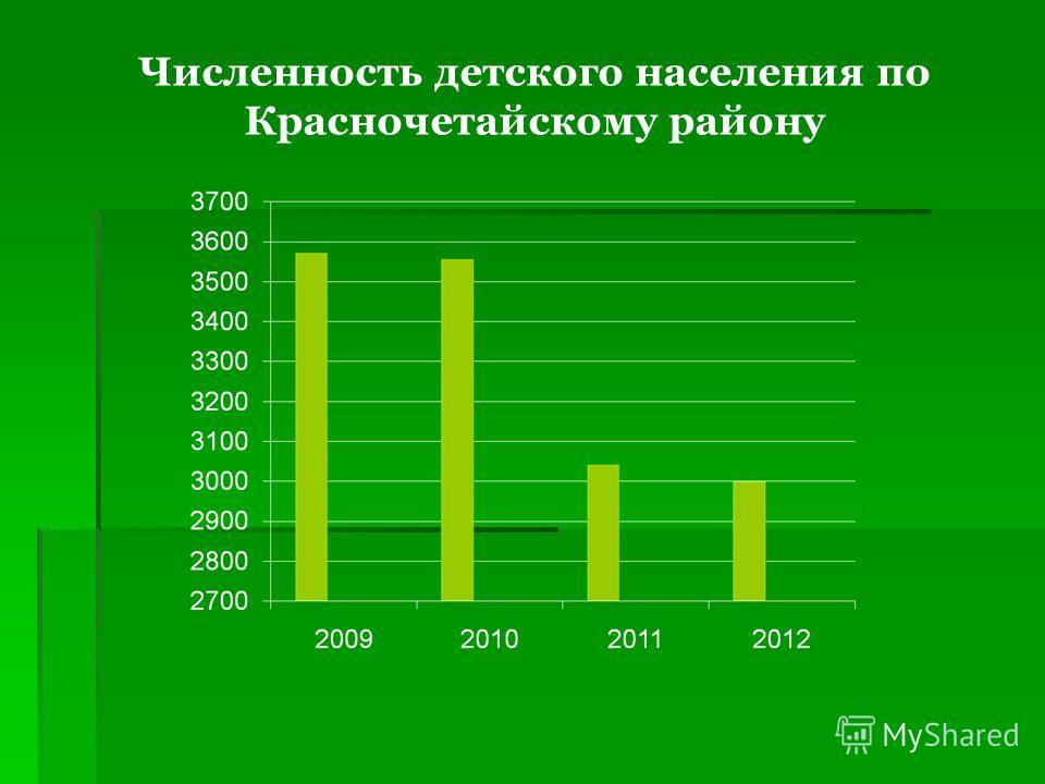 Численность детского населения по Красночетайскому району