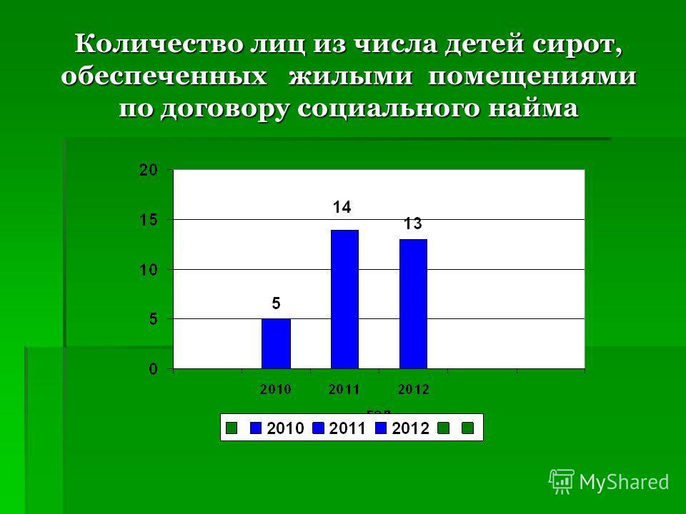 Количество лиц из числа детей сирот, обеспеченных жилыми помещениями по договору социального найма