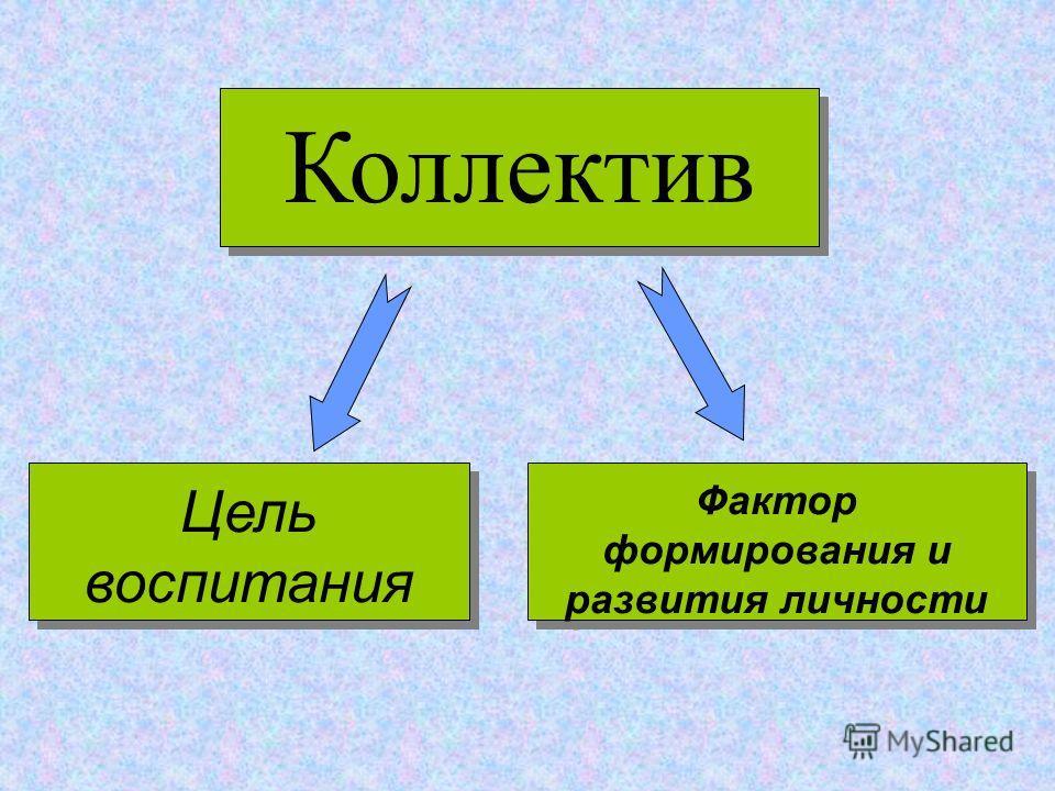 Коллектив Цель воспитания Фактор формирования и развития личности