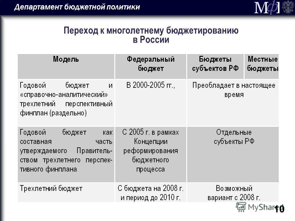 Департамент бюджетной политики 10 Переход к многолетнему бюджетированию в России