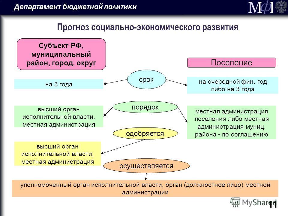 Департамент бюджетной политики 11 Прогноз социально-экономического развития Субъект РФ, муниципальный район, город. округ Поселение срок одобряется осуществляется на 3 года на очередной фин. год либо на 3 года порядок высший орган исполнительной влас