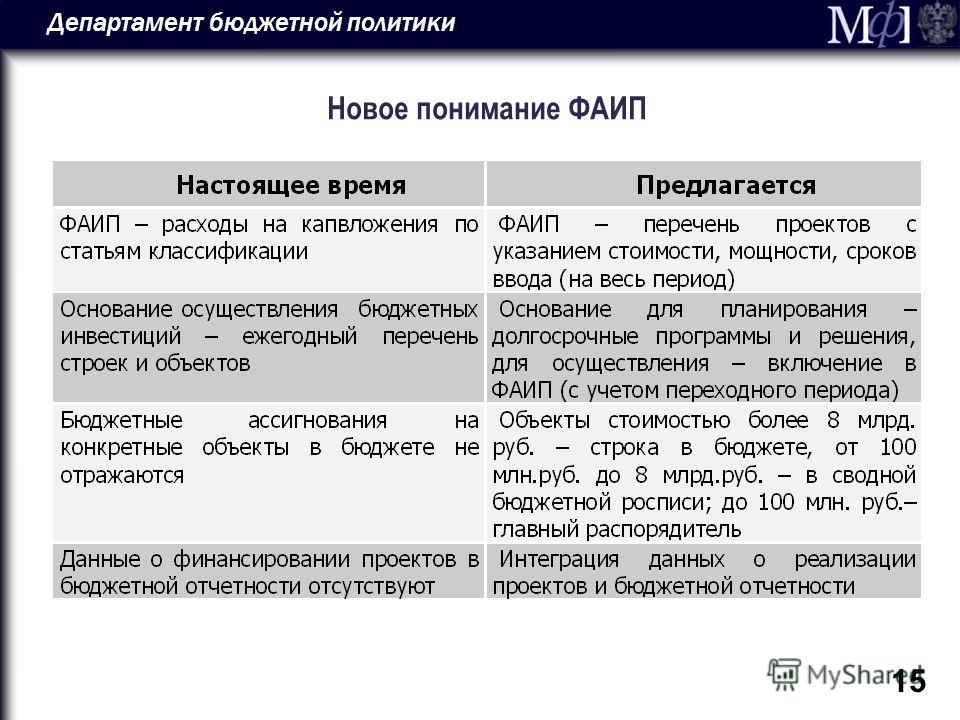 Департамент бюджетной политики 15 Новое понимание ФАИП