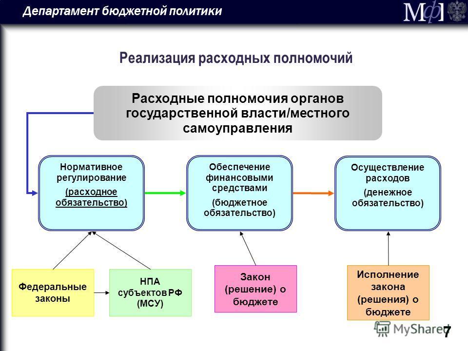 Департамент бюджетной политики 7 Реализация расходных полномочий Нормативное регулирование (расходное обязательство) Обеспечение финансовыми средствами (бюджетное обязательство) Осуществление расходов (денежное обязательство) Расходные полномочия орг