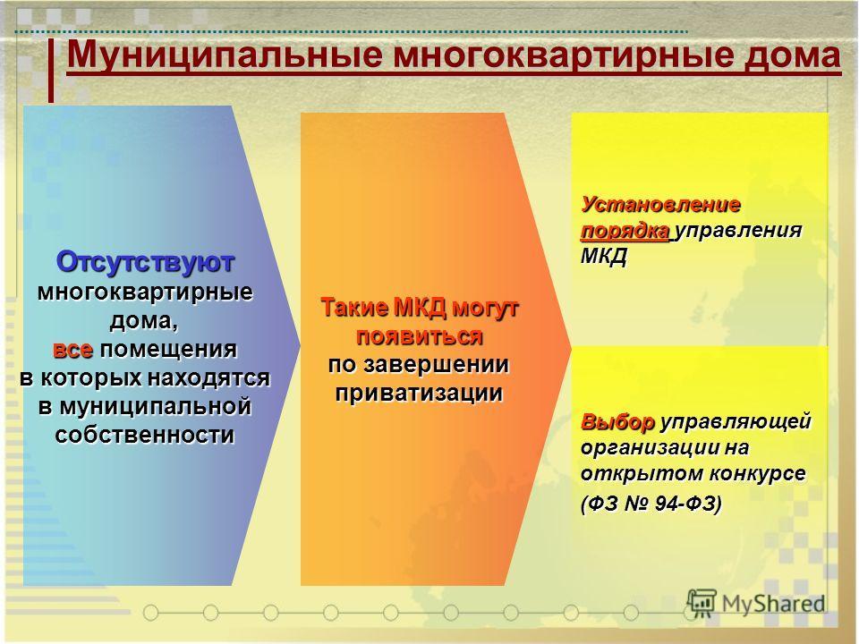 Муниципальные многоквартирные дома Такие МКД могут появиться по завершении приватизации Отсутствуютмногоквартирныедома, все помещения в которых находятся в муниципальной собственности Установление порядка управления МКД Выбор управляющей организации