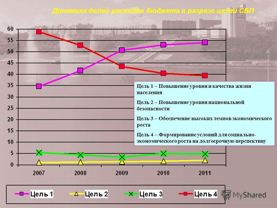 Динамика долей расходов бюджета в разрезе целей СБП Цель 1 – Повышение уровня и качества жизни населения Цель 2 – Повышение уровня национальной безопасности Цель 3 – Обеспечение высоких темпов экономического роста Цель 4 – Формирование условий для со