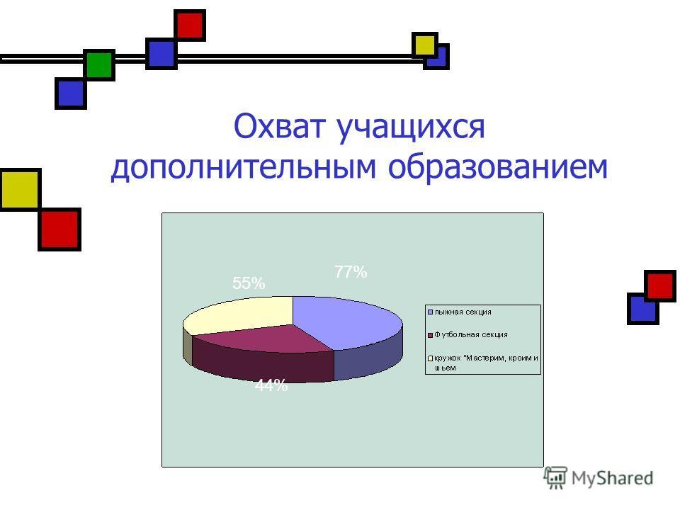 Охват учащихся дополнительным образованием 77% 44% 55%