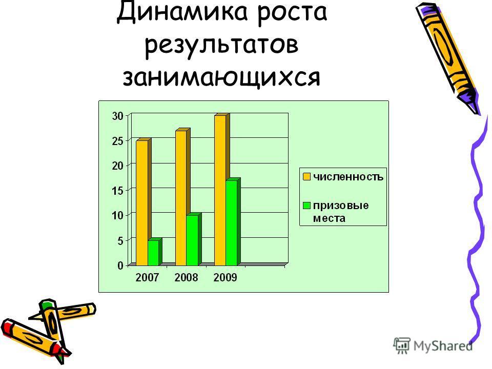 Динамика роста результатов занимающихся