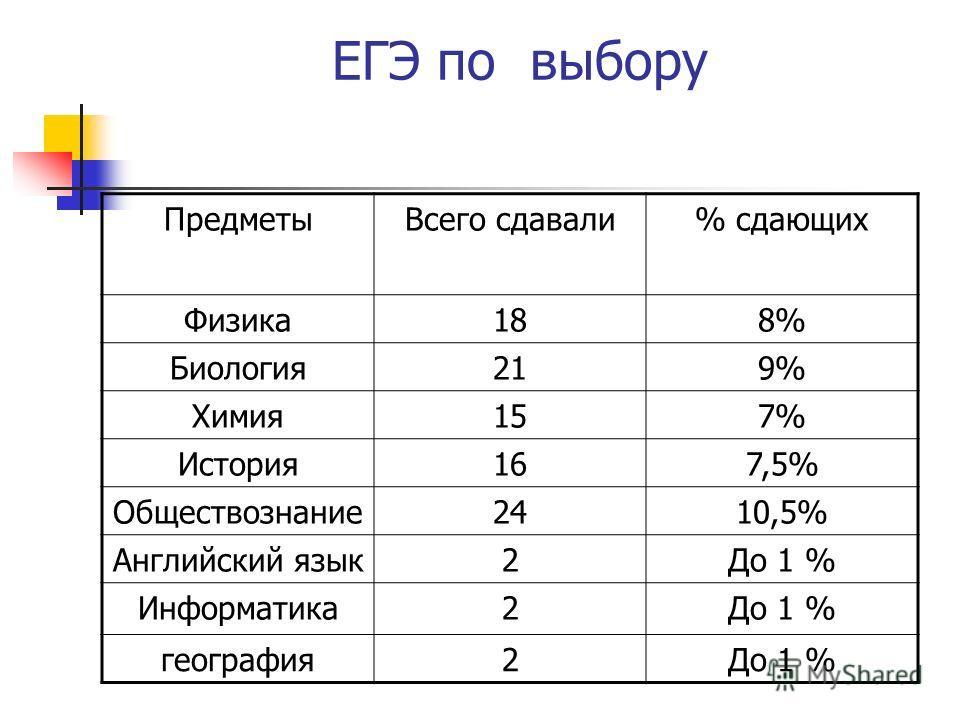 ЕГЭ по выбору ПредметыВсего сдавали% сдающих Физика188% Биология219% Химия157% История167,5% Обществознание2410,5% Английский язык2До 1 % Информатика2До 1 % география2До 1 %