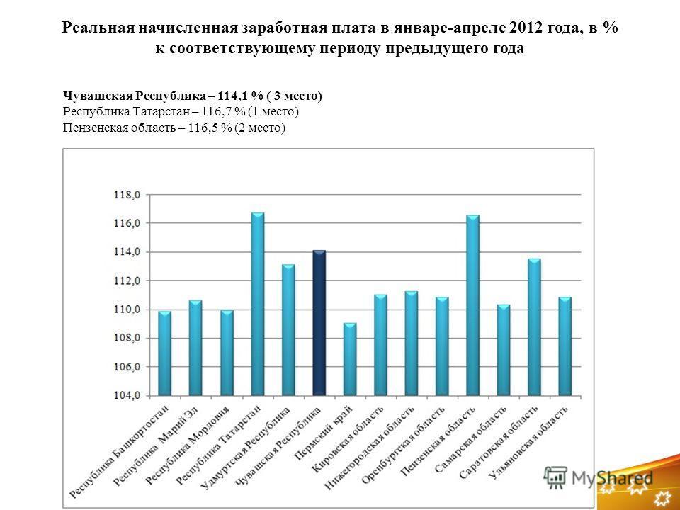 Реальная начисленная заработная плата в январе-апреле 2012 года, в % к соответствующему периоду предыдущего года Чувашская Республика – 114,1 % ( 3 место) Республика Татарстан – 116,7 % (1 место) Пензенская область – 116,5 % (2 место)