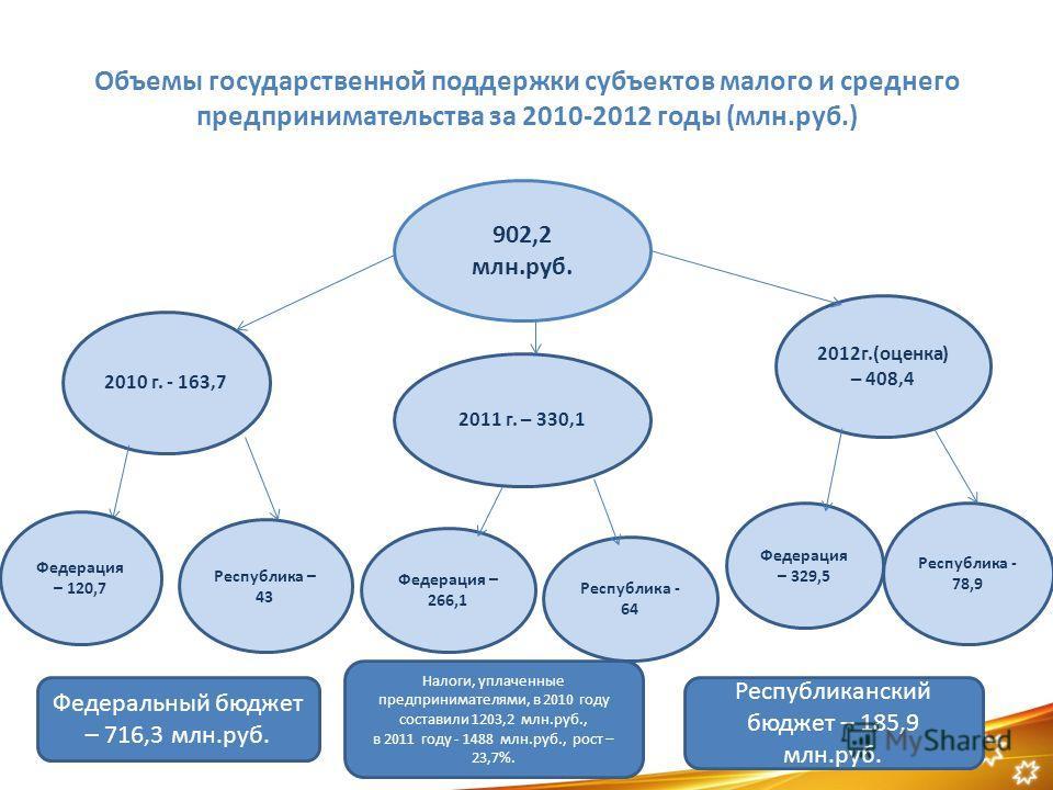 Презентация на тему:  фонд поддержки малого предпринимательства республики бурятия 2 проектные управляющие