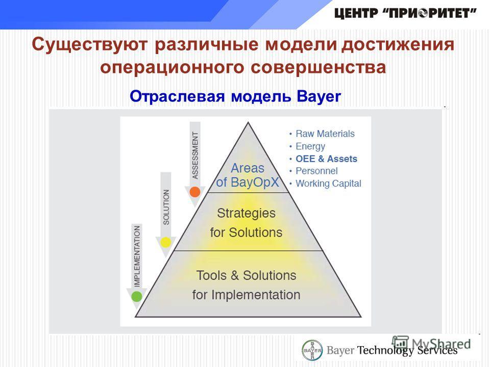Существуют различные модели достижения операционного совершенства Отраслевая модель Bayer