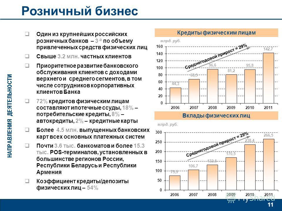 11 Один из крупнейших российских розничных банков – 3 -й по объему привлеченных средств физических лиц Свыше 3.2 млн. частных клиентов Приоритетное развитие банковского обслуживания клиентов с доходами верхнего и среднего сегментов, в том числе сотру