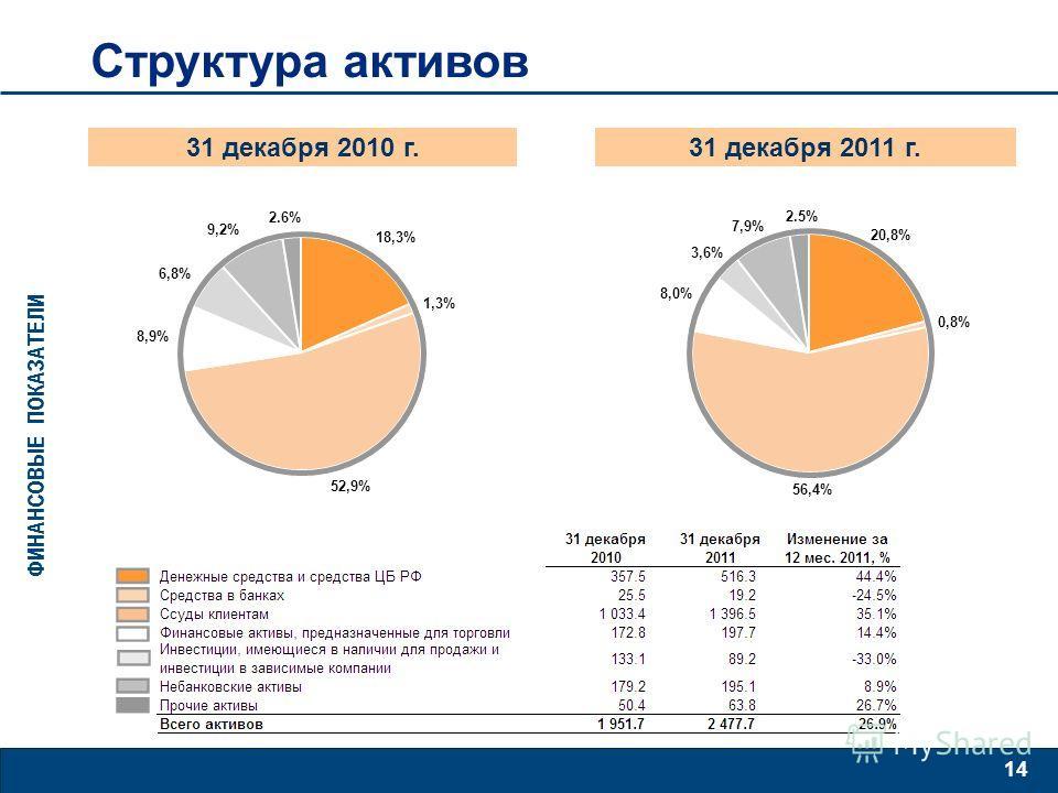14 31 декабря 2010 г. Структура активов 31 декабря 2011 г. ФИНАНСОВЫЕ ПОКАЗАТЕЛИ