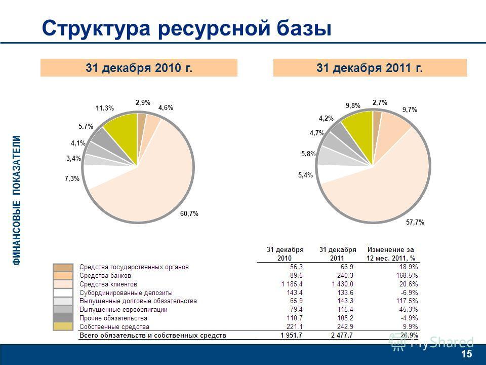 15 Структура ресурсной базы ФИНАНСОВЫЕ ПОКАЗАТЕЛИ 31 декабря 2010 г.31 декабря 2011 г.