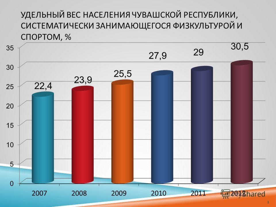 УДЕЛЬНЫЙ ВЕС НАСЕЛЕНИЯ ЧУВАШСКОЙ РЕСПУБЛИКИ, СИСТЕМАТИЧЕСКИ ЗАНИМАЮЩЕГОСЯ ФИЗКУЛЬТУРОЙ И СПОРТОМ, % 3