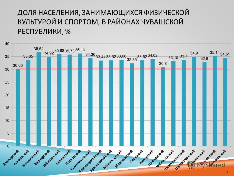 ДОЛЯ НАСЕЛЕНИЯ, ЗАНИМАЮЩИХСЯ ФИЗИЧЕСКОЙ КУЛЬТУРОЙ И СПОРТОМ, В РАЙОНАХ ЧУВАШСКОЙ РЕСПУБЛИКИ, % 4