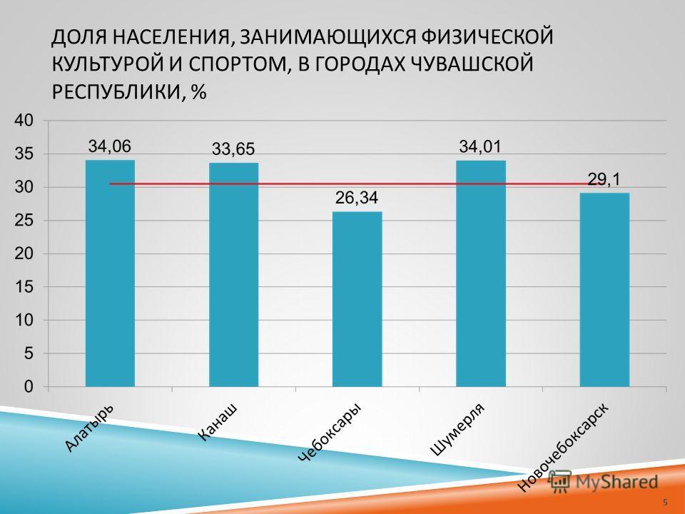 ДОЛЯ НАСЕЛЕНИЯ, ЗАНИМАЮЩИХСЯ ФИЗИЧЕСКОЙ КУЛЬТУРОЙ И СПОРТОМ, В ГОРОДАХ ЧУВАШСКОЙ РЕСПУБЛИКИ, % 5