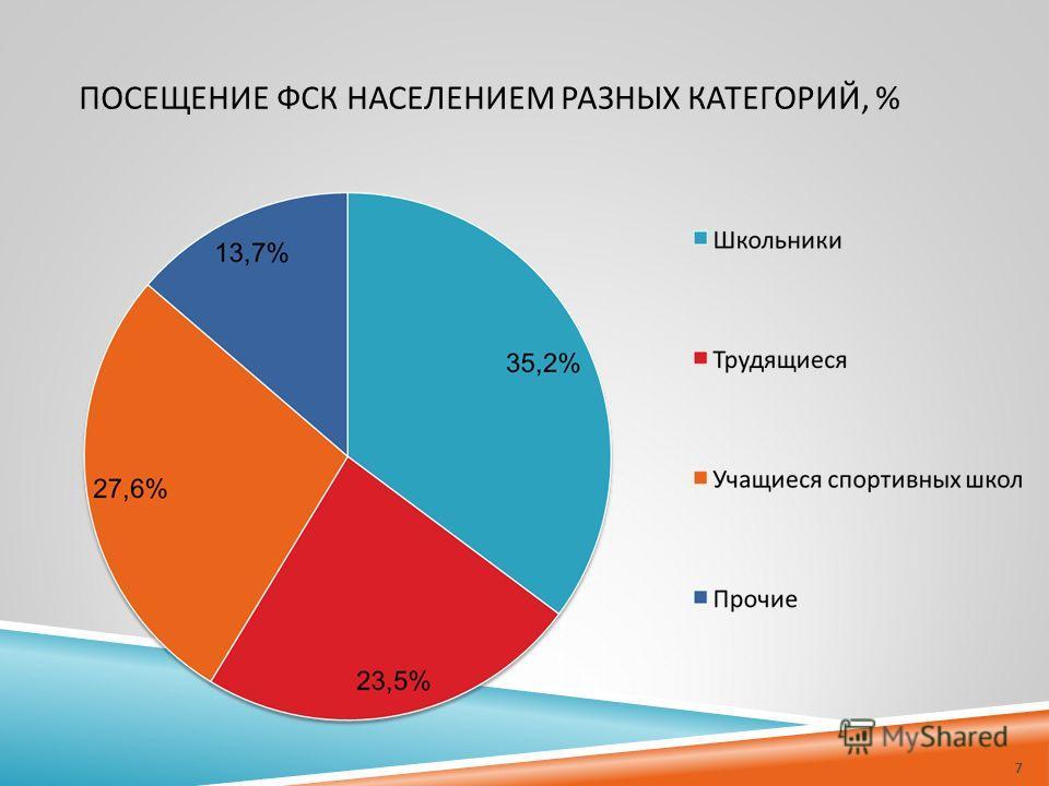 ПОСЕЩЕНИЕ ФСК НАСЕЛЕНИЕМ РАЗНЫХ КАТЕГОРИЙ, % 7