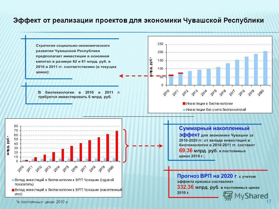 17 *в постоянных ценах 2010 г. Эффект от реализации проектов для экономики Чувашской Республики