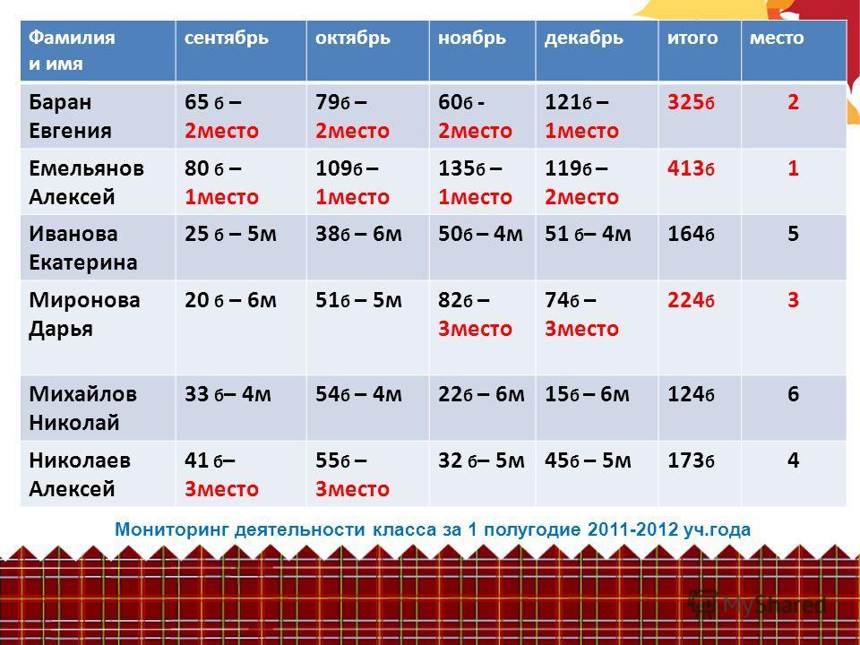 Мониторинг деятельности класса за 1 полугодие 2011-2012 уч.года Фамилия и имя сентябрьоктябрьноябрьдекабрьитогоместо Баран Евгения 65 б – 2место 79 б – 2место 60 б - 2место 121 б – 1место 325 б 2 Емельянов Алексей 80 б – 1место 109 б – 1место 135 б –