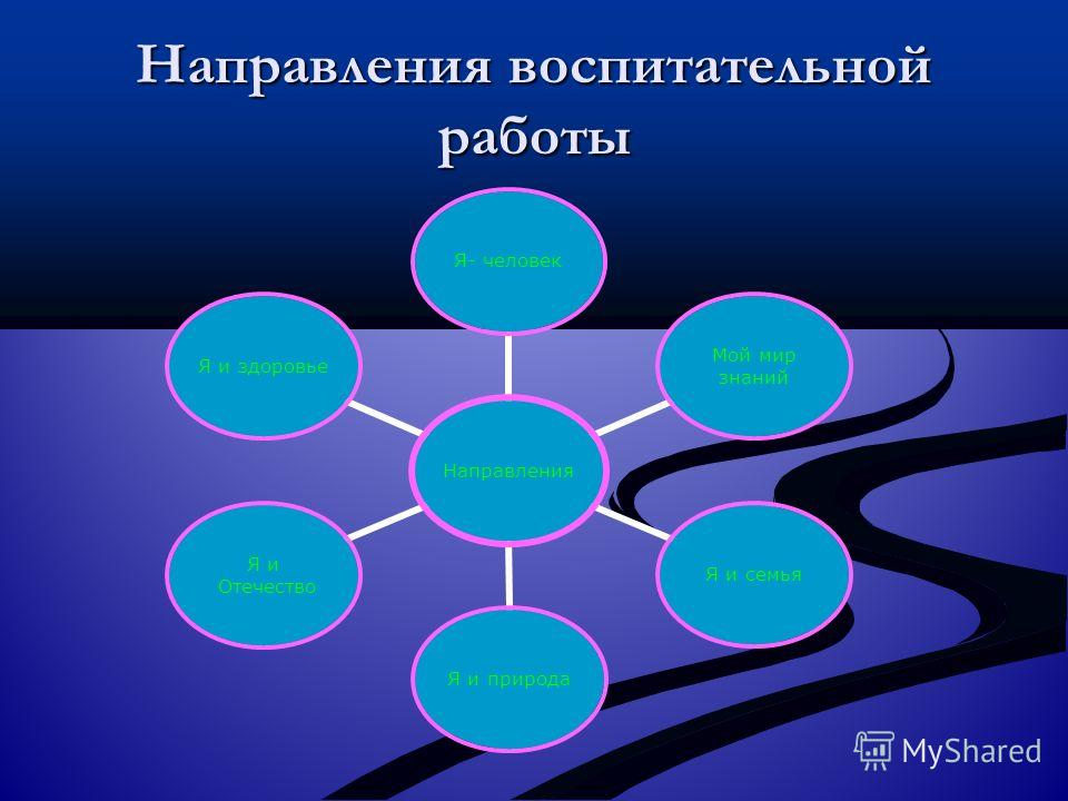 Направления воспитательной работы Направления Я- человек Мой мир знаний Я и семья Я и природа Я и Отечество Я и здоровье