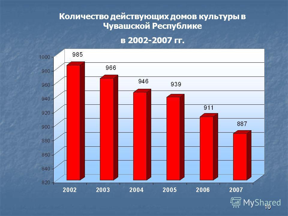 10 Количество действующих домов культуры в Чувашской Республике в 2002-2007 гг.