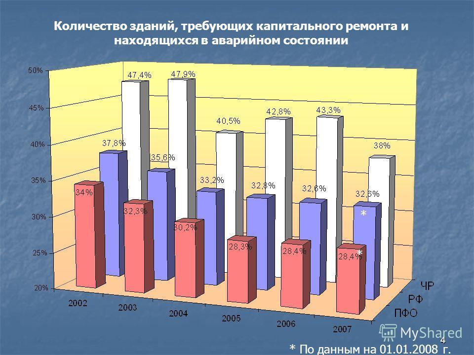 4 Количество зданий, требующих капитального ремонта и находящихся в аварийном состоянии * По данным на 01.01.2008 г. * *